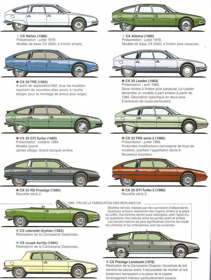 Evolution of the species. Citroen CX