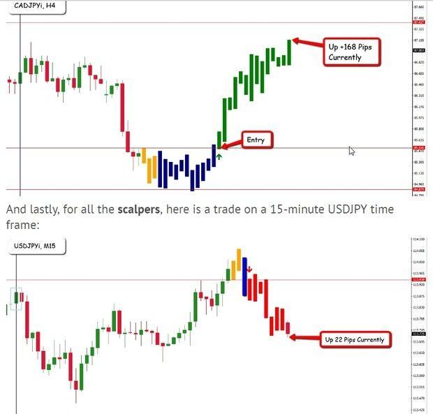 Trade Futures Using Mt4