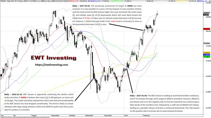 A summary of our Elliott Wave Theory technical analysis on the Indian stock market index BSE Sensex, from mid-November 2016 to February 2017.