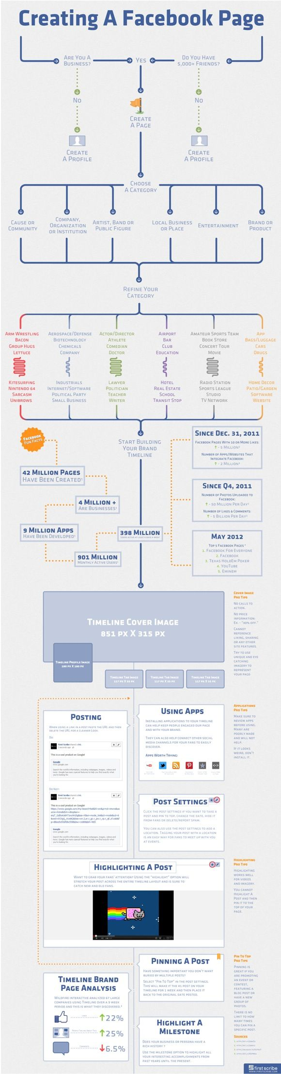 7 Best Illustrator Images On Pinterest Cowls Info Graphics And What Is Electric Circuit Ency123 Learn Create Have Fun 35 Tips About Branding Facebook Or Twitter