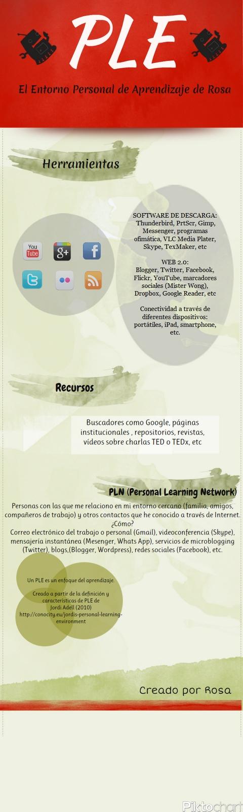 SOFTWARE EDUCATIVO y herramientas informáticas aplicables a la educación.: Creación de infografías con Piktochart