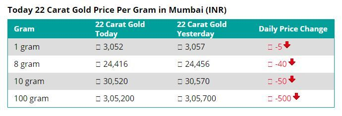 22 Carat Gold Price Per Gram In Mumbai 21 5 2018