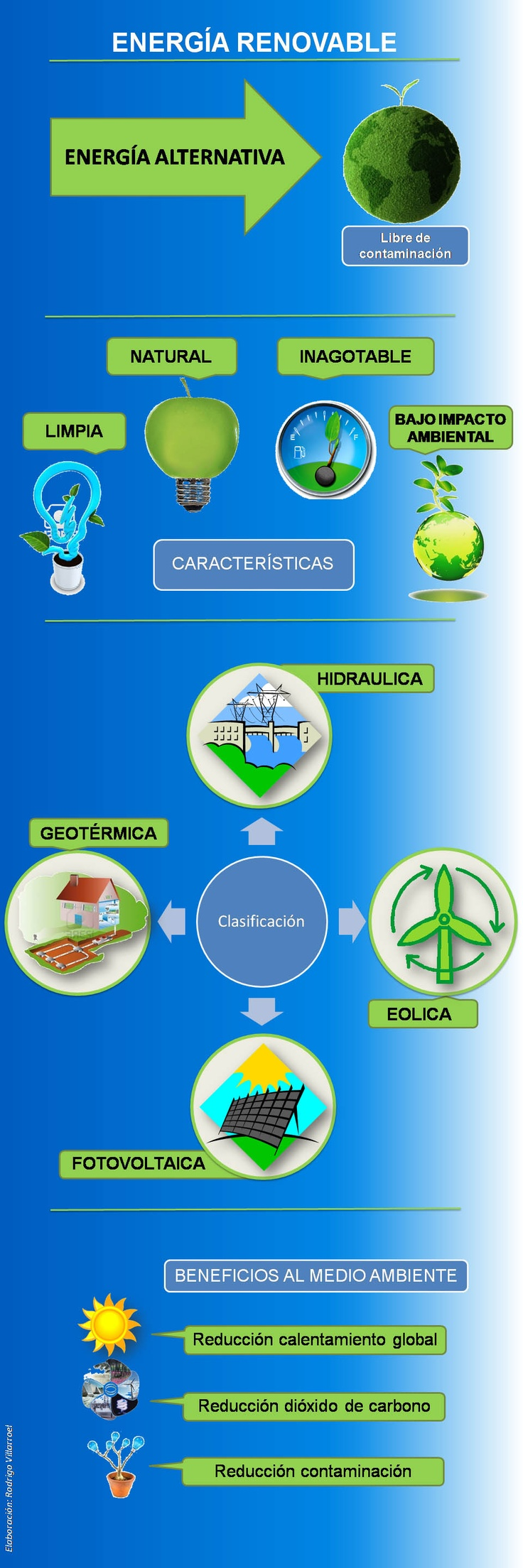 Clasificación de los recursos naturales renovables (Biomasa, Eólica, hidráulica, etc) con las características particulares, la importancia y el impacto medioambiental directo de cada uno.