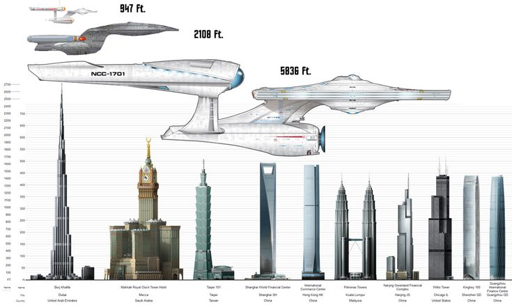 Comparison of size of several U.S.S. Enterprises in ...
