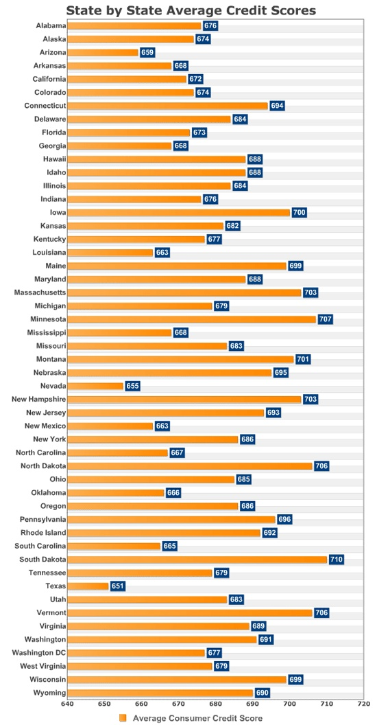 State by State AVERAGE Credit Scores