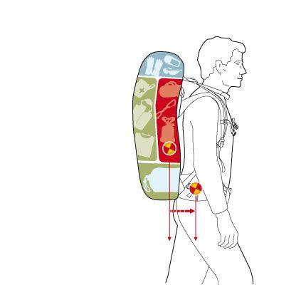 Der Wanderfreund: Rucksack richtig packen