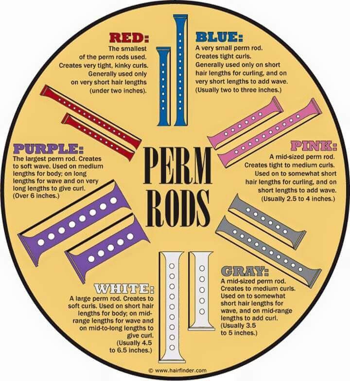 Perm Rod Guide                                                                                                                                                      More