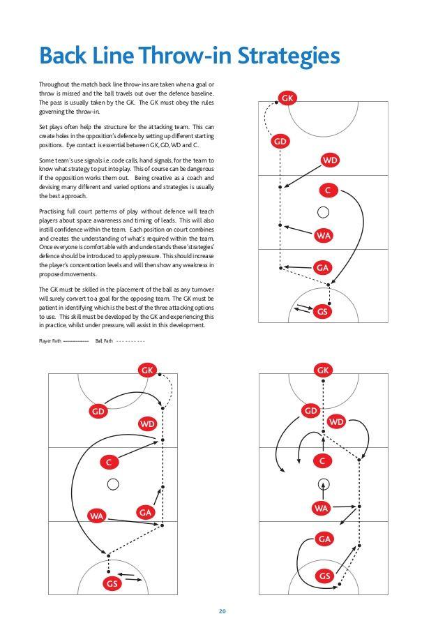 goalkeeper training drills for beginners pdf