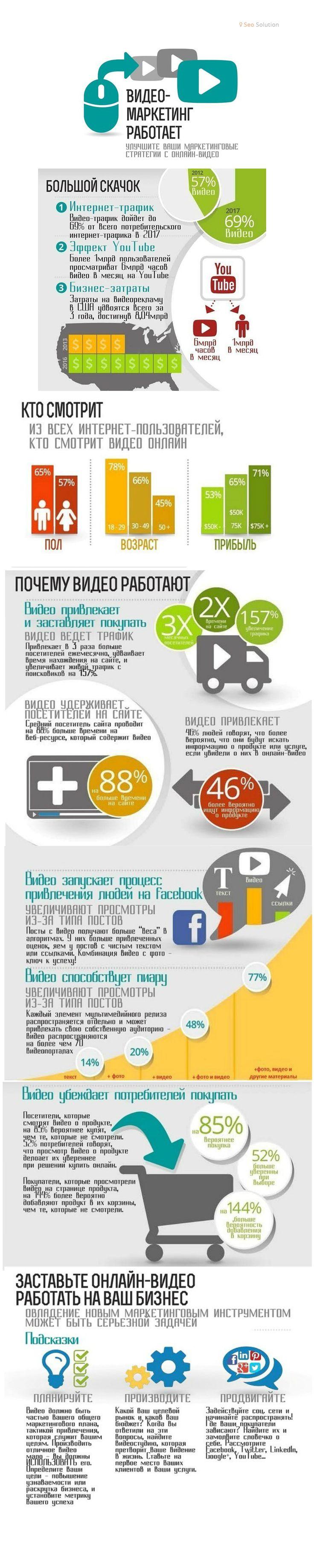 Улучшение маркетинговой стратегии посредством онлайн видео