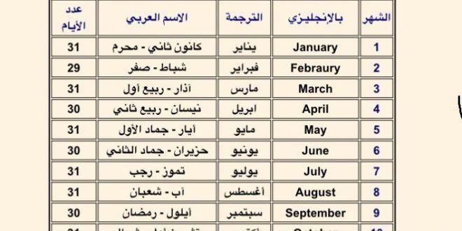 معلومات عن الاشهر الميلادية وأسباب التسمية January April July