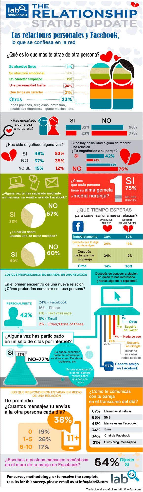 Las relaciones personales y Facebook, lo que se confiesa en la red