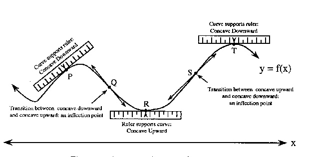 The concavity of a graph is the property of the graph which shows the graph has a decreasing type of slope. For any graph f(x), if the derivative of the graph f'(x) is monotonically decreasing for some interval then the graph is called as the concave graph. A concave graph always has a decreasing slope. The concavity of the graph is generally used to find the nature of the graph or function.