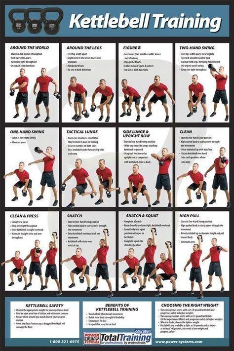 Kettlebell Training Infographic - Full Body Workout!