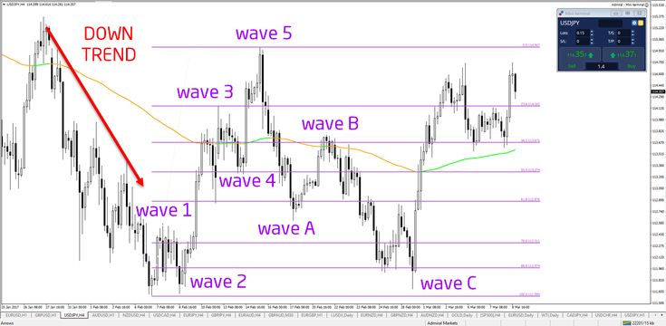 ​The Secret to Applying Elliott Wave Analysis  - your capital is at risk