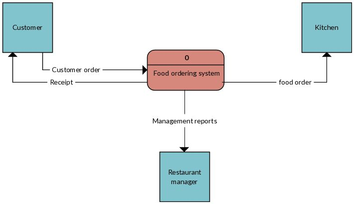 Context diagram of fast food ordering system | Data Flow ...