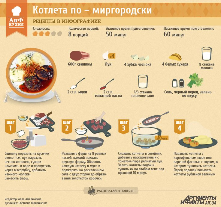 Рецепты в инфографике: Котлета по-миргородски | Рецепты в инфографике | Кухня | АиФ Украина