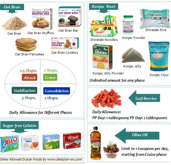 Dukan Diet  Protein Rich Foods List