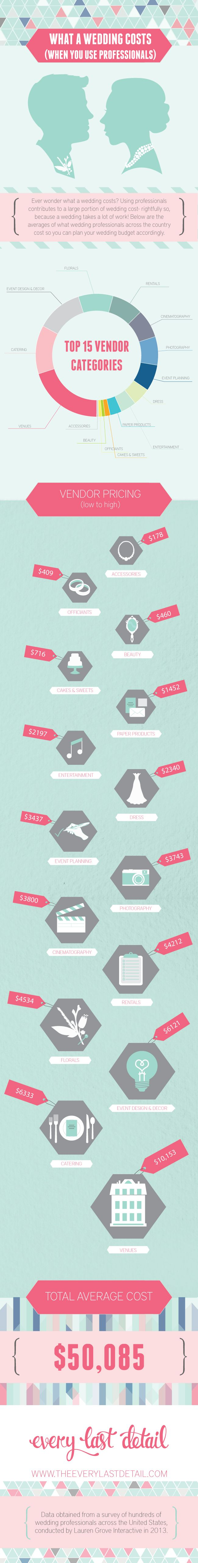 What A Wedding Costs (When You Use Professionals)... this is SO good to know so you can be prepared for costs!