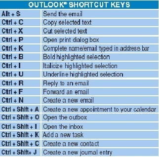 Ms Office Excel 2010 Shortcut Keys Pdf