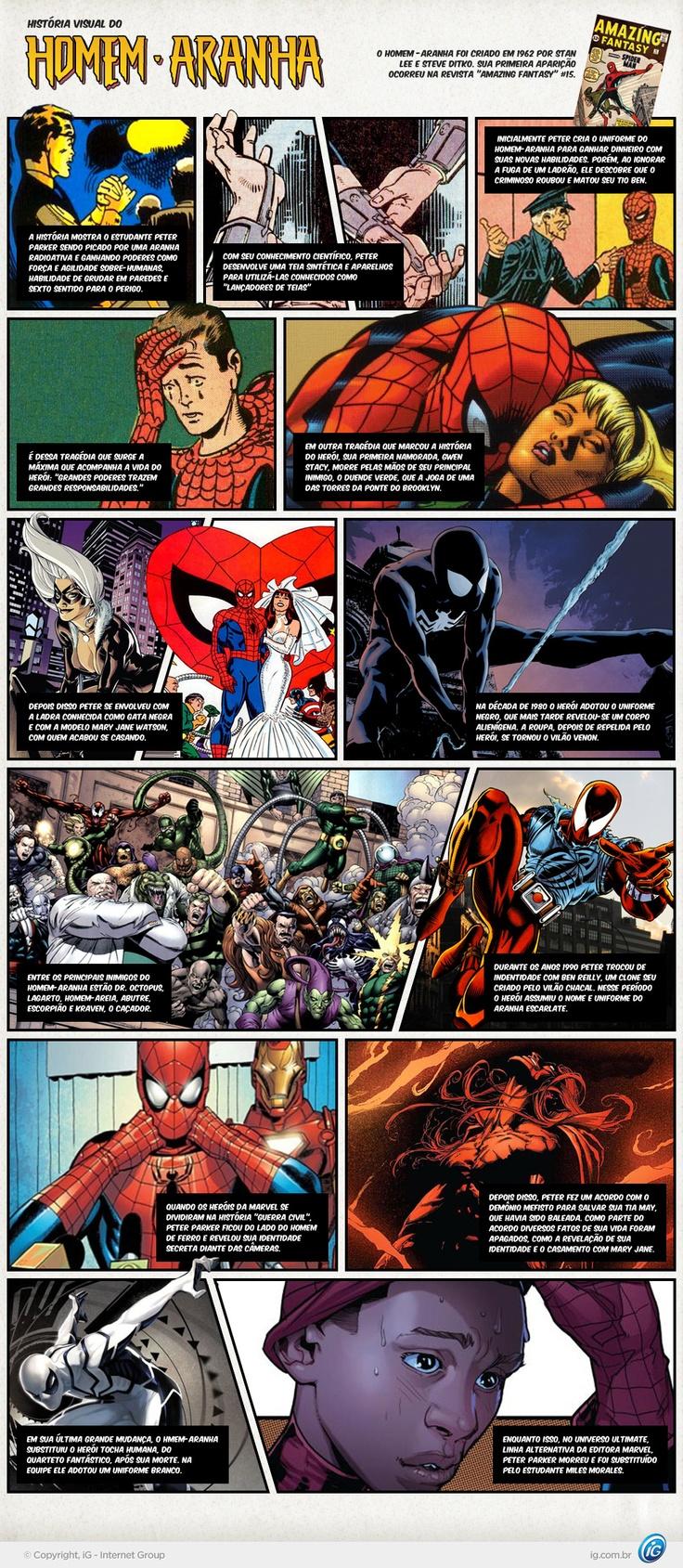"""Nos cinemas em """"O Espetacular Homem-Aranha"""", conheça a origem do herói e suas principais fases nas histórias em quadrinhos"""