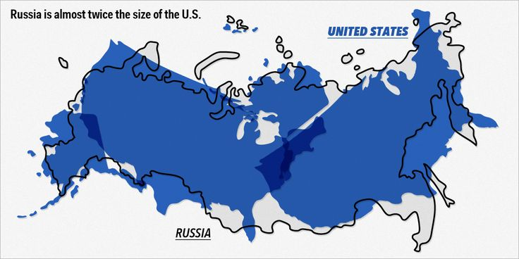 Russia is almost twice the size of the U.S. in land area. However, Russia's population is 143 million, while the U.S. has 319 million people.