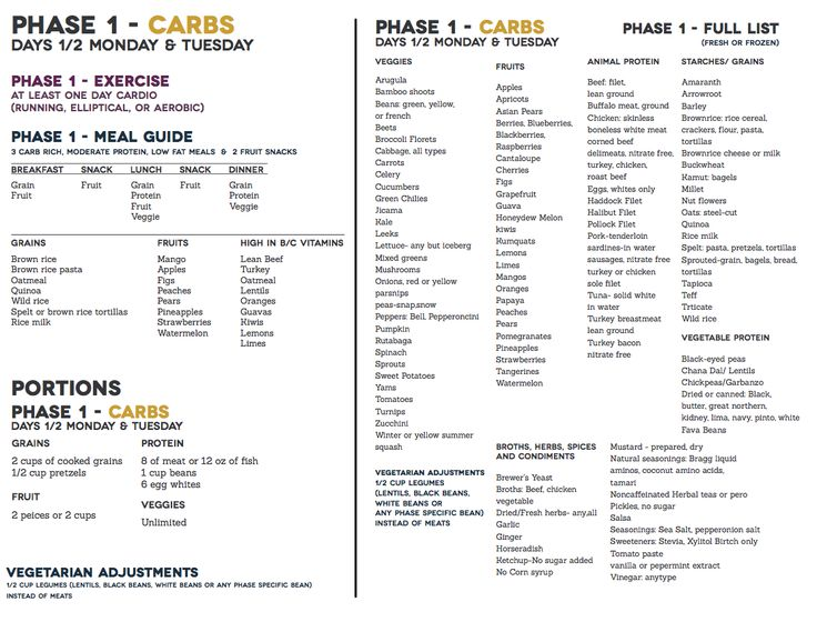 Condensed full info sheet-phase 1~Condensed full info sheet-phase 1~CHECK BOOK FOR YOUR CORRECT PORTION SIZE!~REGULAR IS ONLY 4oz meat, 6 oz fish, 1/2 Cup cooked legumes~