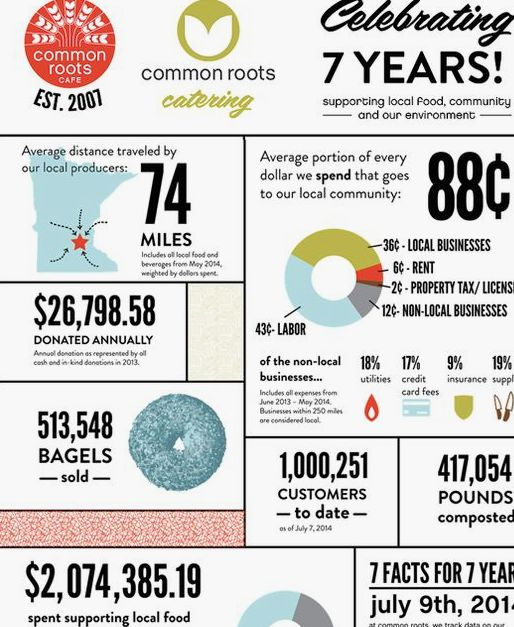 Best Nonprofit Annual Report Infographics Images On