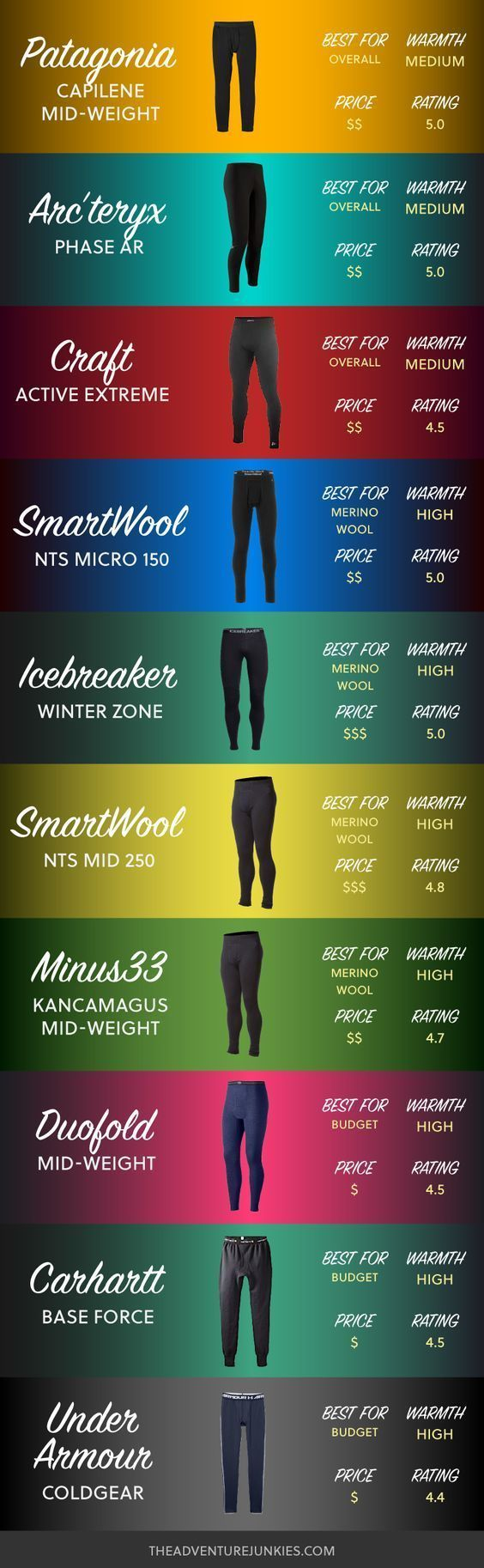 Long Johns 101. Find out why you need good Long Johns, what to consider and when choosing one and the best Long Johns available for your needs. * Be sure to check out this helpful article. #camperadventures #backpackingchecklist
