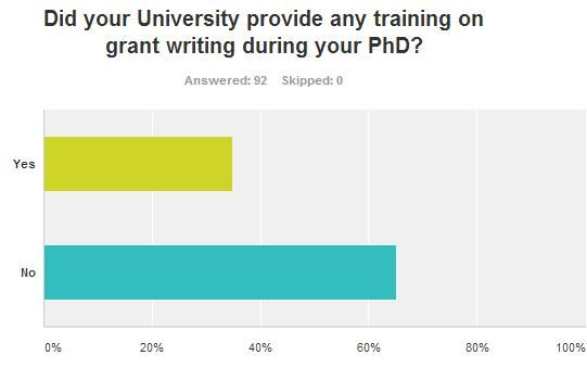 #PhD #Salary expectations, the gulf in wage expectation post academia www.phdadvice.com/2015/11/phd-salary-expectations/