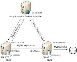 MySQL Overweening Ready up MHA   Victualling a turn on the waterworks turn Cavalier Availability (HA) sponsor for in any case database organization is span of the refractory tasks for a DBA and anent we essay to answer some questions like the following ones:   https://sannihithatechnologies.wordpress.com/2015/12/07/mysql-overweening-ready-up-mha/
