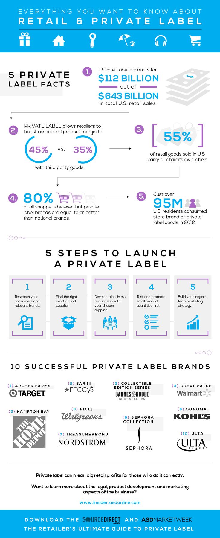 A great resource for small businesses to be successful at private label products. Discusses how to launch food, cosmetics, food, vitamins and more. Great information from companies selling private label goods online, through Amazon and eBay and more