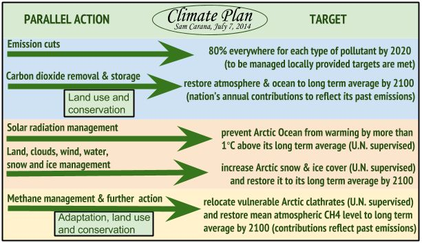 The comprehensive business plan should be the result of global warming