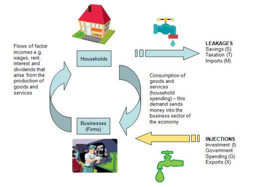 13 best the circular flow of income model economics images on circular flow of income as an intro to unit 2 macro economics ccuart Images