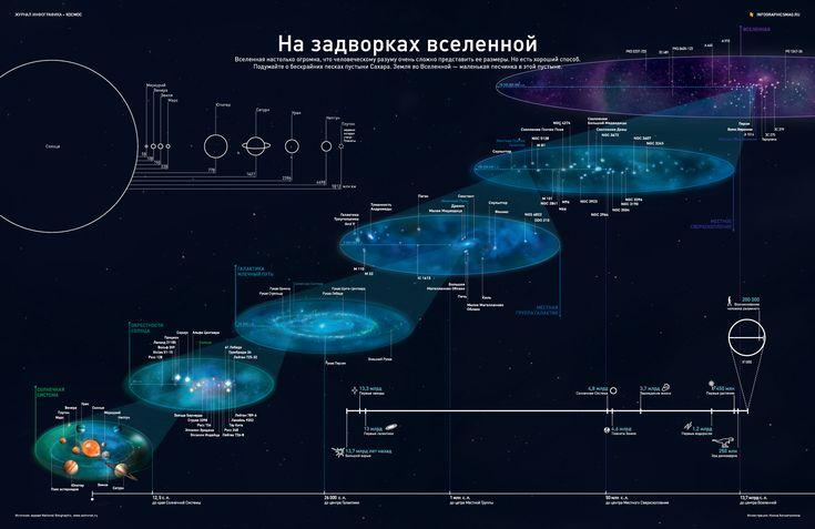 Земля — это маленькая песчинка на просторах Вселенной. При нынешнем развитии технологий, мы даже до границ своей Солнечной системы летим дольше 20 лет. Но настанет день, когда космические корабли будут преодолевать эти огромные пространства, как самолеты летают с континента на континент.#инфографика