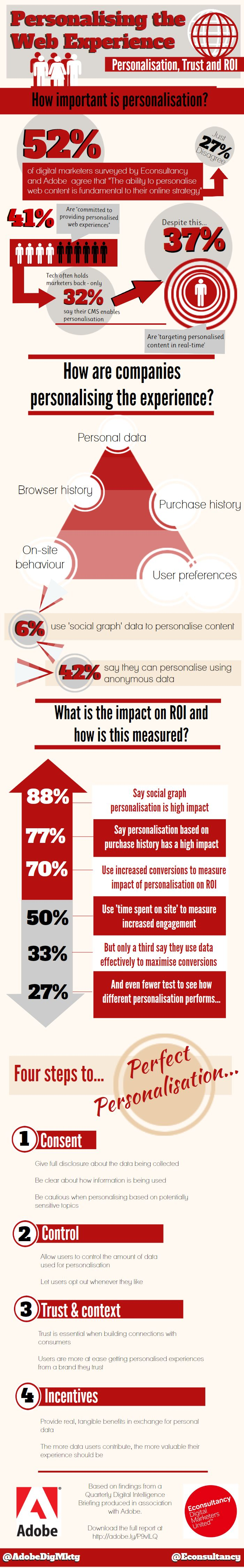 The ROI of personalisation [infographic]