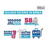 Hilton supera 100.000 quartos de hotel abertos na Europa, Oriente Médio e África