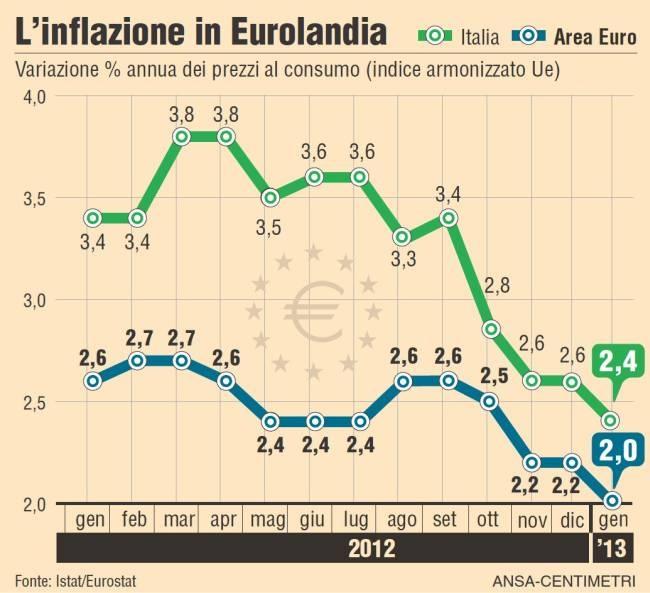L'inflazione in Eurolandia da gennaio 2012
