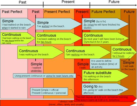 english tenses timeline chart Tenses in a nutshell problems with the english tenses have a look at the time line, it might help you understand when to use which tense.