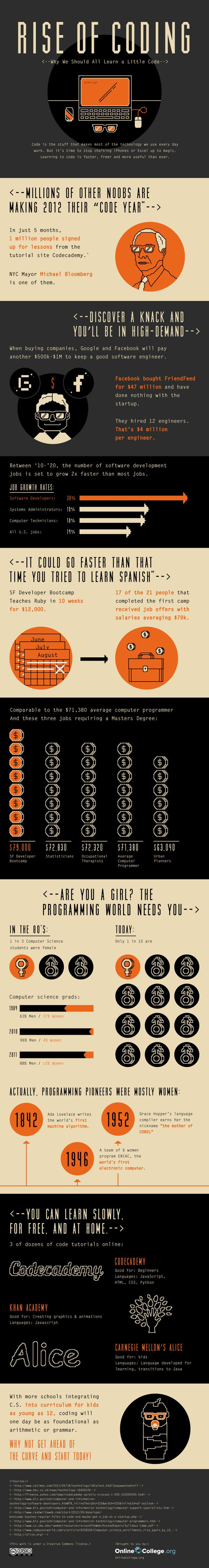 Humorous look at why you should become a coder too (infographic). Software development. Programming. Careers.