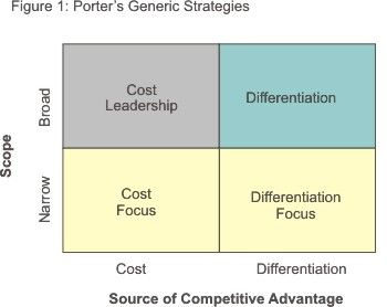 "ikea porter s generic strategies Advantage to describe the ikea concept and the competitive  the focus  strategy has two variants, cost focus and differentiation focus ""(porter  1985) 10 ."
