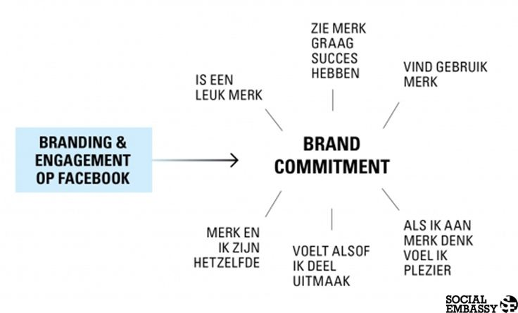 Hoe meet je brand commitment?