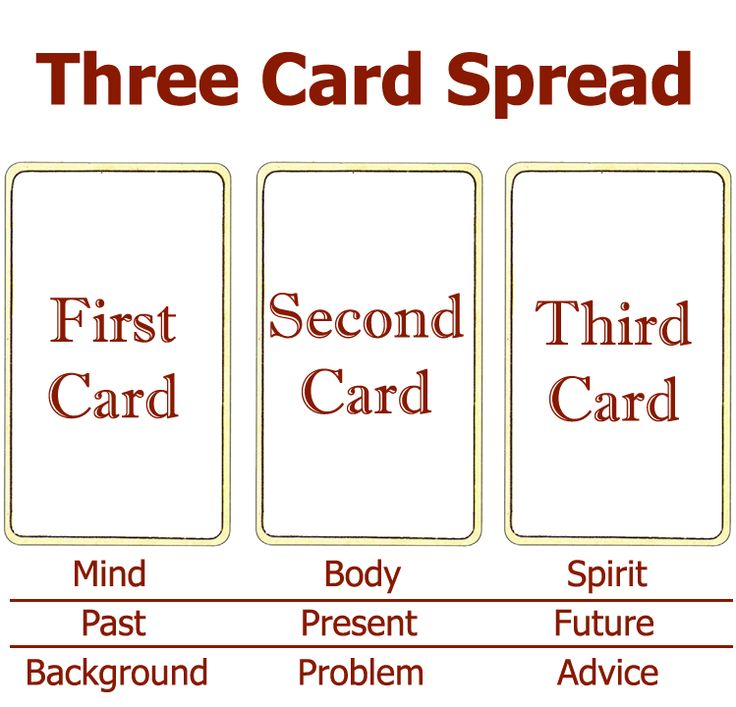 Three card spread- this one is for mind body and spirit but three card spreads c
