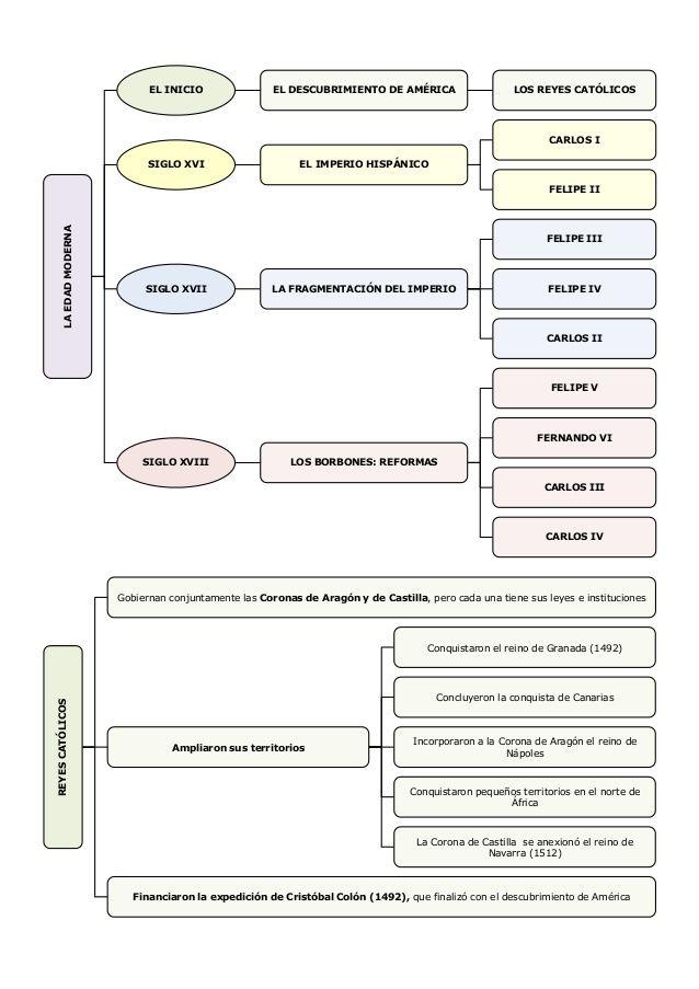 Unidad14 Edad Moderna esquemas 6º de primaria
