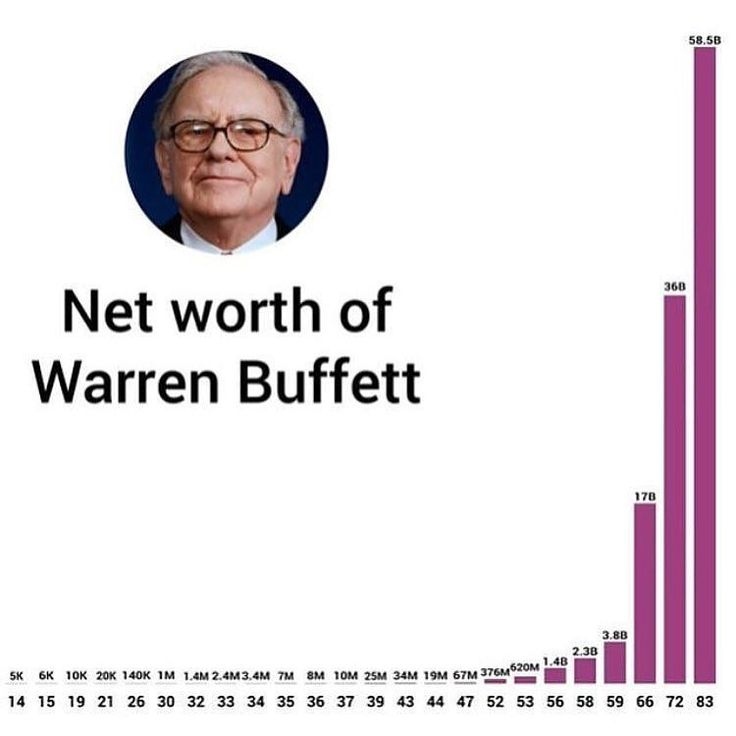 The evolution of Warren Buffett's net worth. It's never too late! Via @buildyourempire_ by foundrmagazine