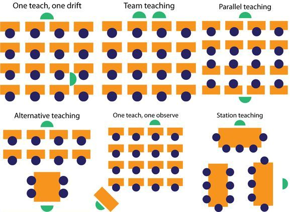 Co-teaching can take many forms in the classroom. Some of the most common forms of co-teaching are outlined below. Many resources exist that describe these methods of co-teaching in more detail and…