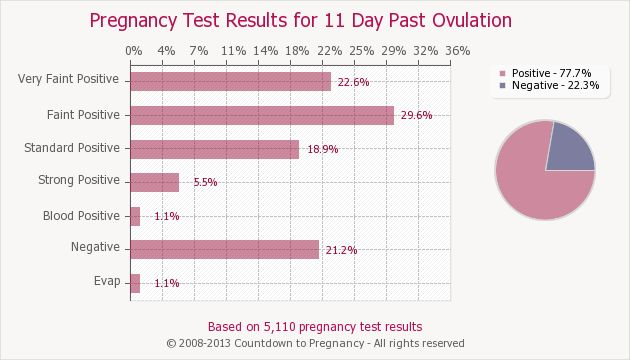 Pregnancy Test Results for 11 Days Past Ovulation | Countdown to Pregnancy
