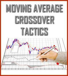 Technical Analysis Tools – Moving Average Crossover Tactics - Market Geeks