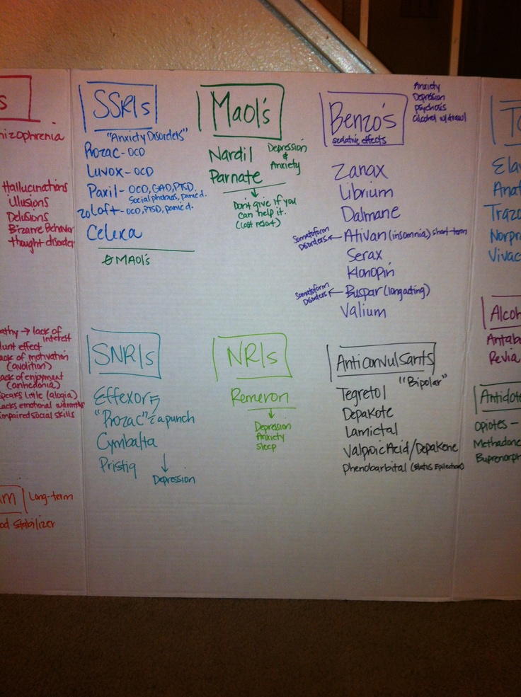 pharmacology this semester...just looking at this makes my stomach hurt :(  looking for any helps I can find!
