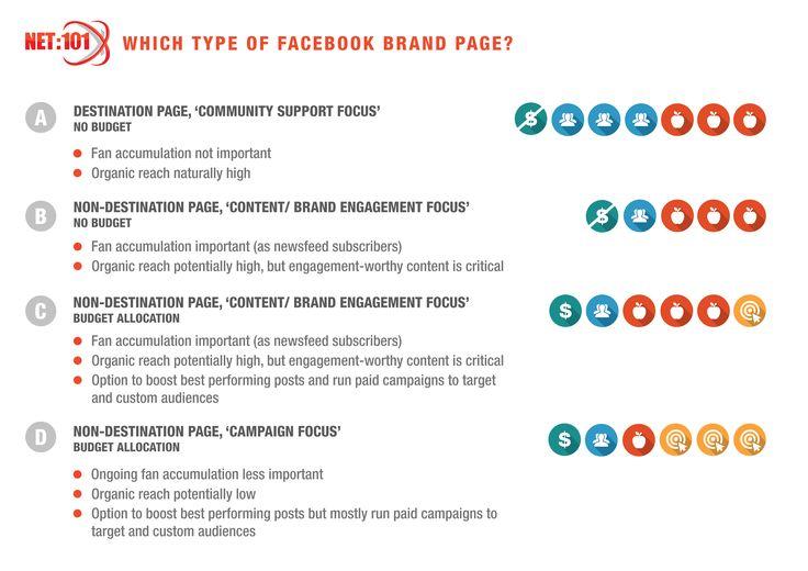 Facebook brand page positions. #net101 #socialmedia