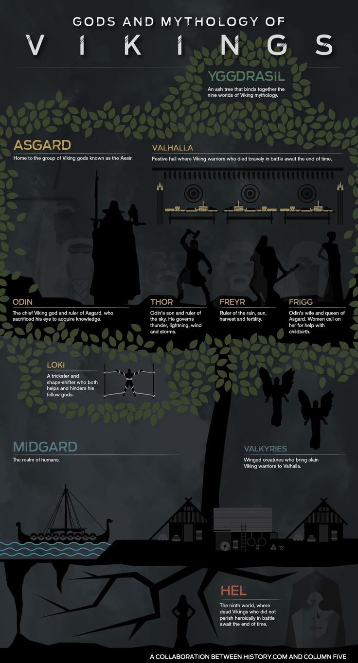 Gods & Mythology